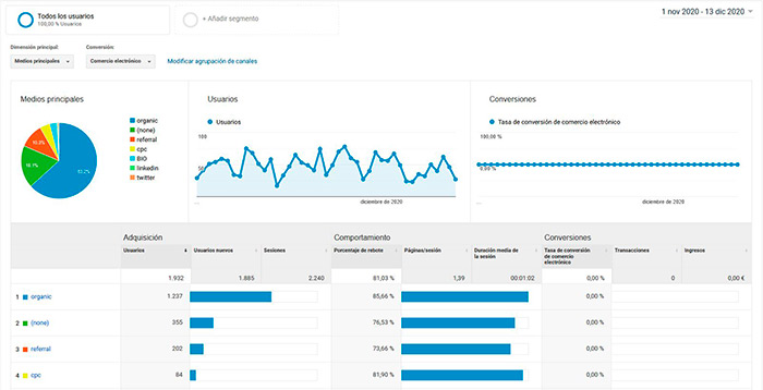 Adquisiciones desde SEO Google Analytics